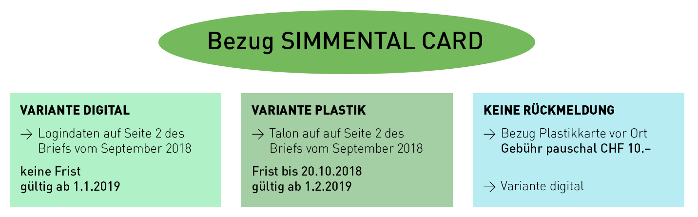Bezug SIMMENTAL CARD